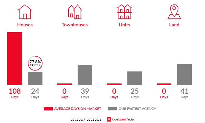 Average time to sell property in Steiglitz, QLD 4207