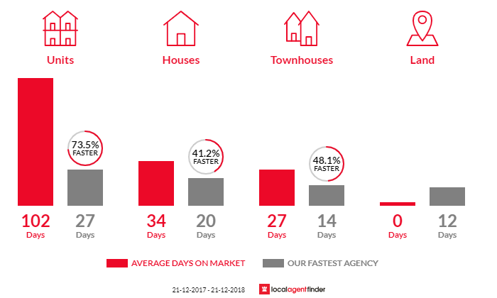 Average time to sell property in Stepney, SA 5069