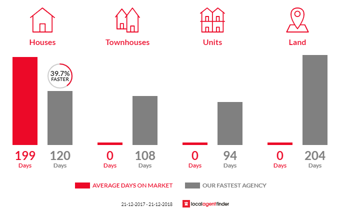 Average time to sell property in Stirling Estate, WA 6271