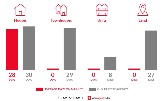 Average time to sell property in Strath Creek, VIC 3658