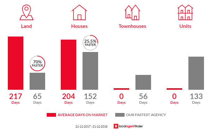 Average time to sell property in Strathbogie, VIC 3666