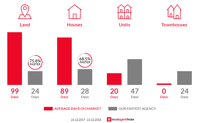 Average time to sell property in Strathdale, VIC 3550
