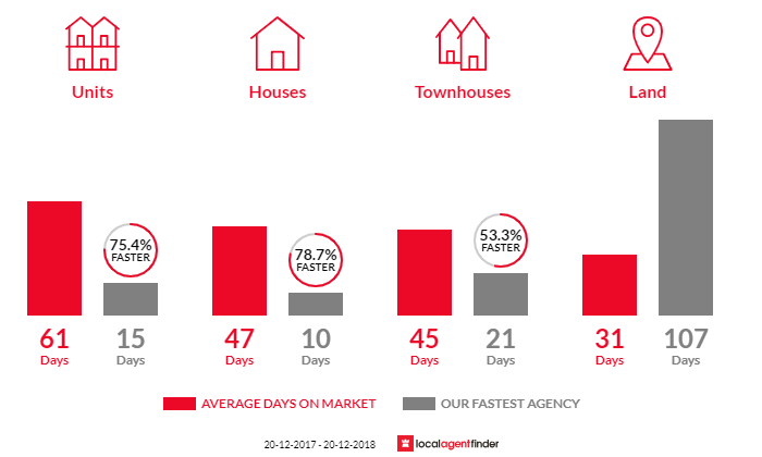 Average time to sell property in Strathfield, NSW 2135