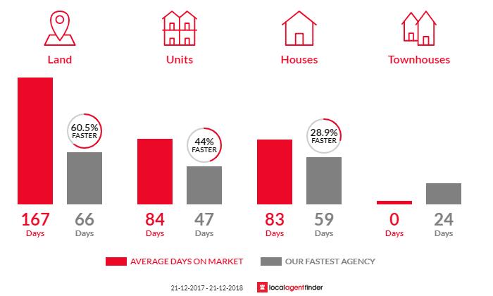 Average time to sell property in Strathfieldsaye, VIC 3551