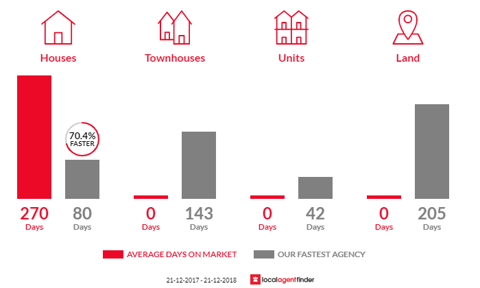 Average time to sell property in Strathmerton, VIC 3641