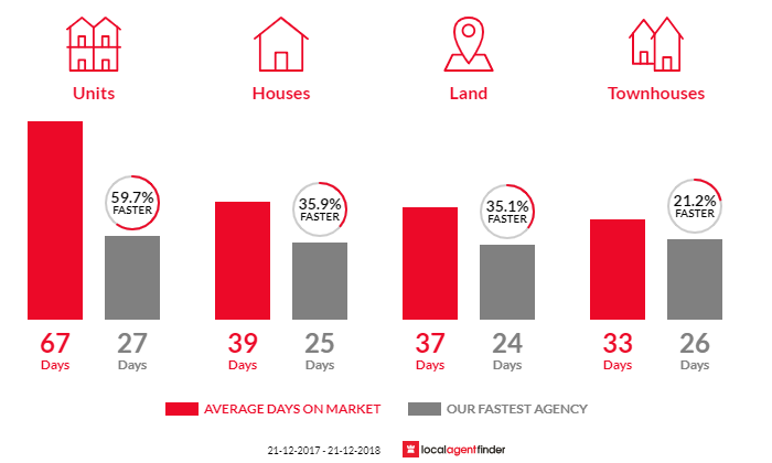 Average time to sell property in Strathmore, VIC 3041
