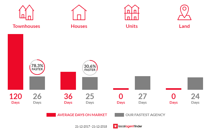Average time to sell property in Strathmore Heights, VIC 3041