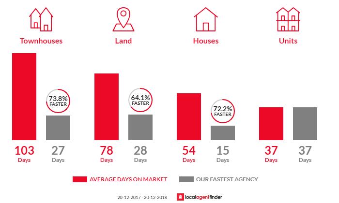 Average time to sell property in Strathpine, QLD 4500