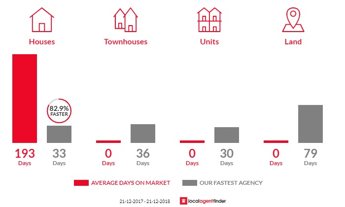 Average time to sell property in Streatham, VIC 3351
