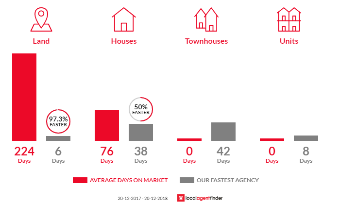 Average time to sell property in Stretton, QLD 4116