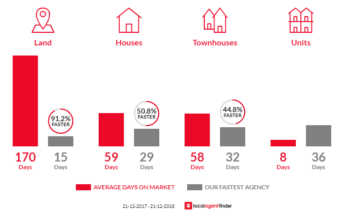 Average time to sell property in Sturt, SA 5047