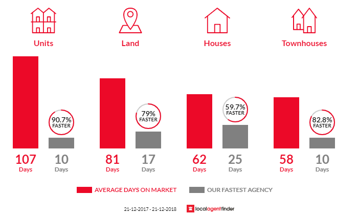 Average time to sell property in Subiaco, WA 6008