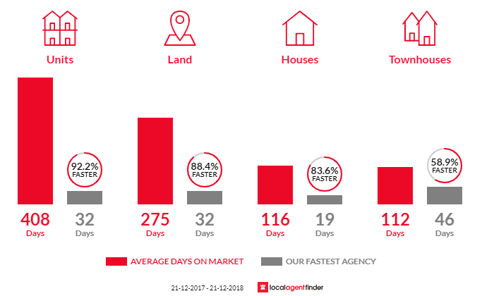 Average time to sell property in Success, WA 6164