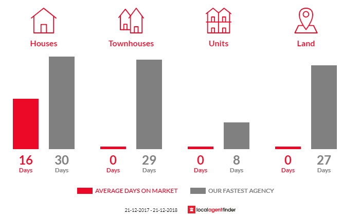 Average time to sell property in Sugarloaf Creek, VIC 3658