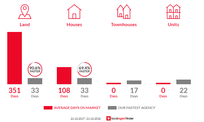 Average time to sell property in Sulky, VIC 3352