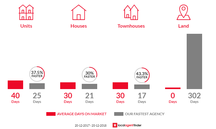 Average time to sell property in Summer Hill, NSW 2130