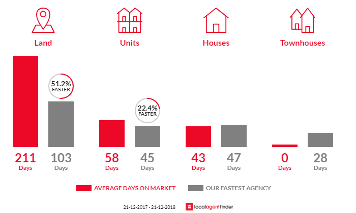Average time to sell property in Summerhill, TAS 7250