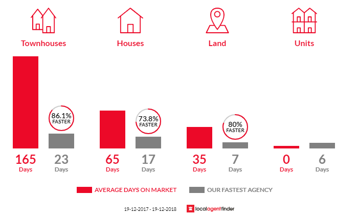 Average time to sell property in Summerland Point, NSW 2259
