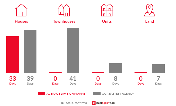 Average time to sell property in Sumner, QLD 4074