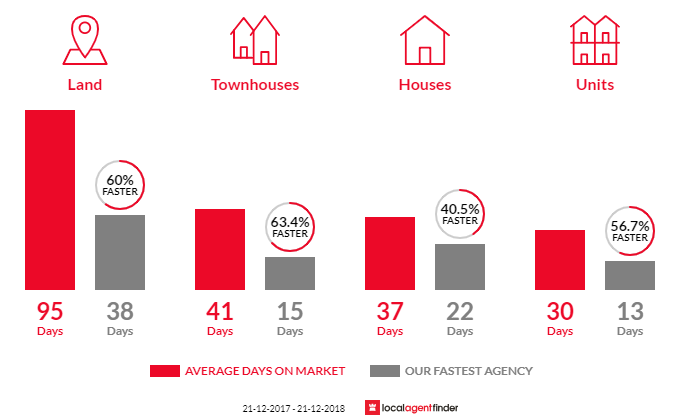 Average time to sell property in Sunbury, VIC 3429
