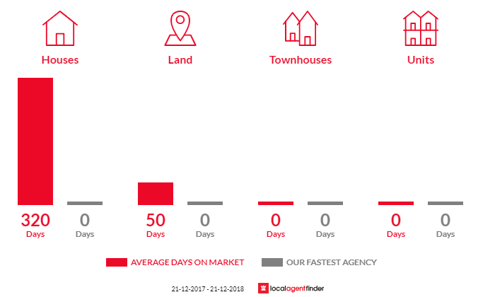 Average time to sell property in Sunlands, SA 5322