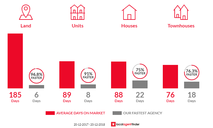 Average time to sell property in Sunnybank, QLD 4109