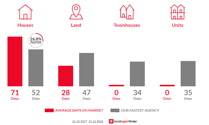 Average time to sell property in Sunset Strip, VIC 3922