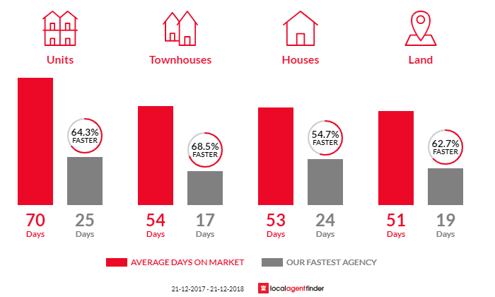 Average time to sell property in Sunshine West, VIC 3020