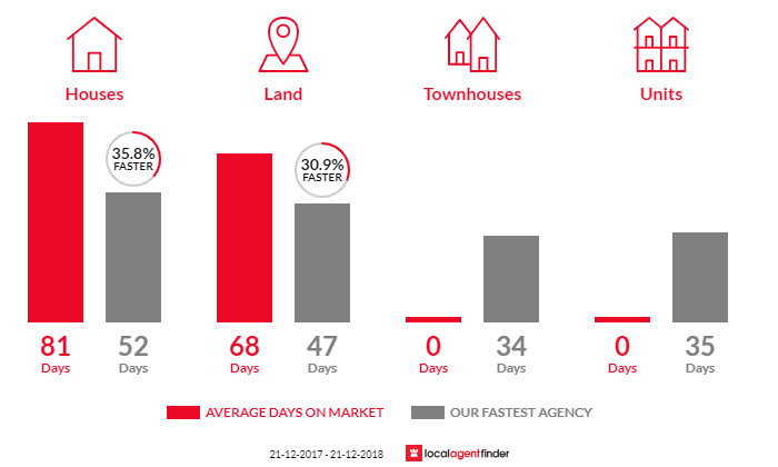Average time to sell property in Surf Beach, VIC 3922