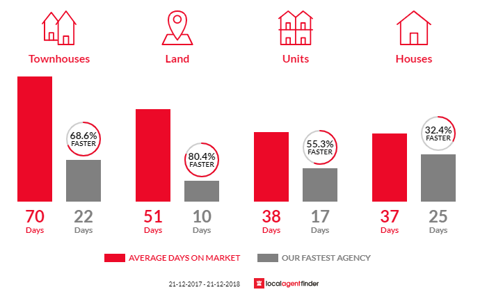 Average time to sell property in Surrey Hills, VIC 3127
