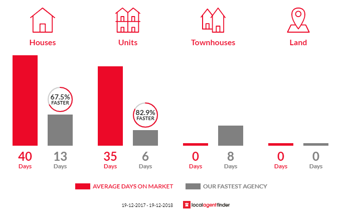 Average time to sell property in Surry Hills, NSW 2010