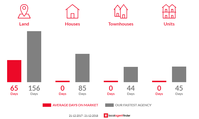 Average time to sell property in Sutton Grange, VIC 3448
