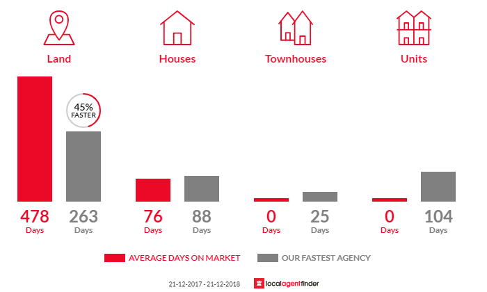 Average time to sell property in Suttontown, SA 5291