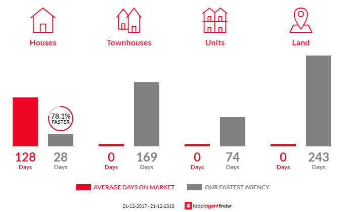 Average time to sell property in Swan Marsh, VIC 3249