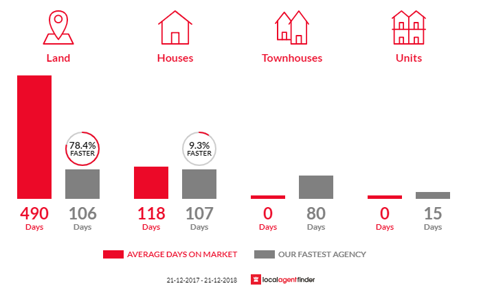 Average time to sell property in Swan Reach, VIC 3903