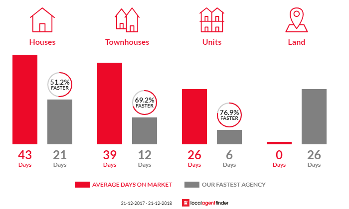 Average time to sell property in Sydenham, VIC 3037