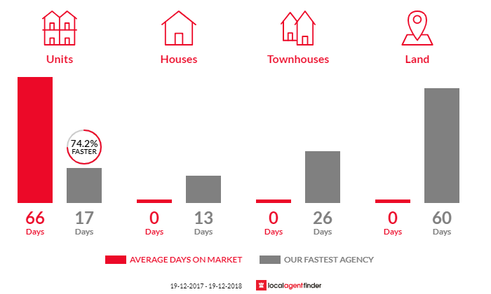 Average time to sell property in Sydney, NSW 2000