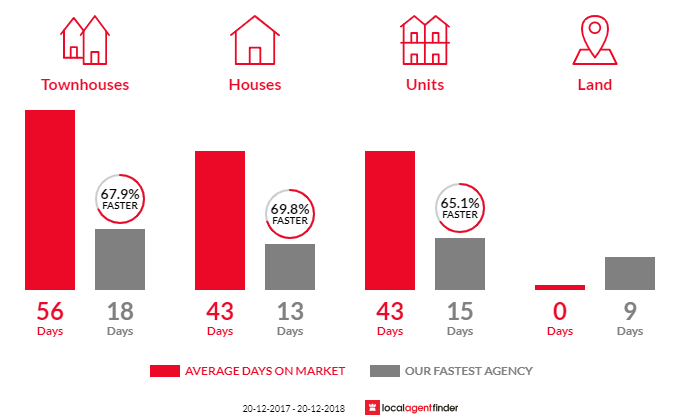 Average time to sell property in Sylvania Waters, NSW 2224