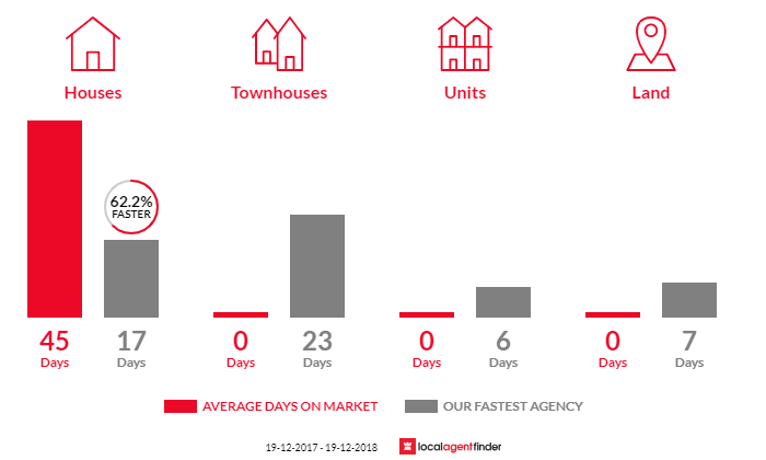 Average time to sell property in Tacoma, NSW 2259