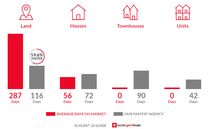 Average time to sell property in Taggerty, VIC 3714