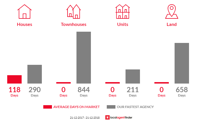 Average time to sell property in Tahara, VIC 3301