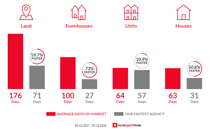 Average time to sell property in Taigum, QLD 4018