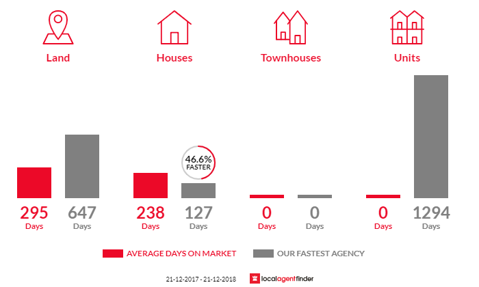 Average time to sell property in Talbot, VIC 3371