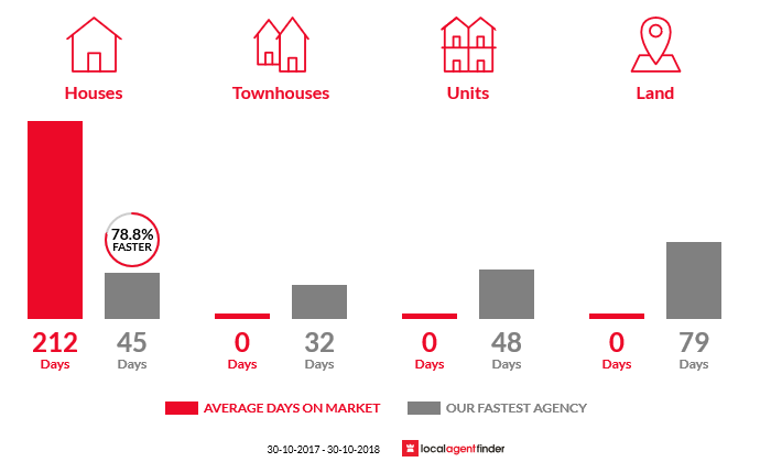 Average time to sell property in Talgarno, VIC 3691