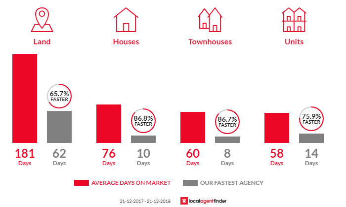 Average time to sell property in Tallai, QLD 4213