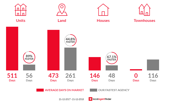 Average time to sell property in Tallangatta, VIC 3700