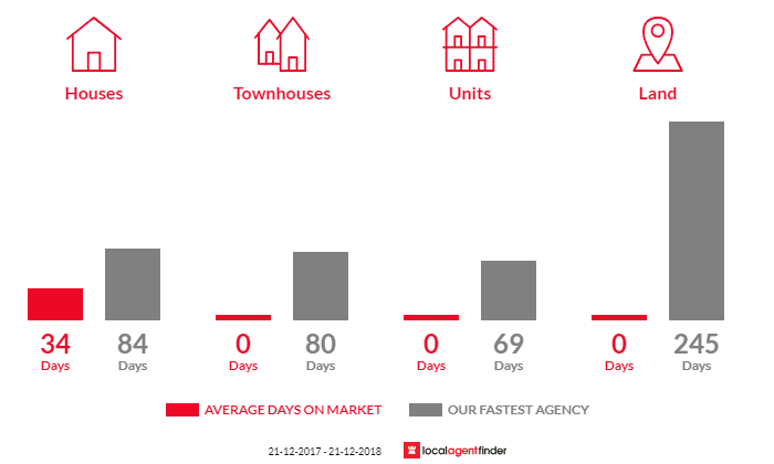 Average time to sell property in Tambo Upper, VIC 3885