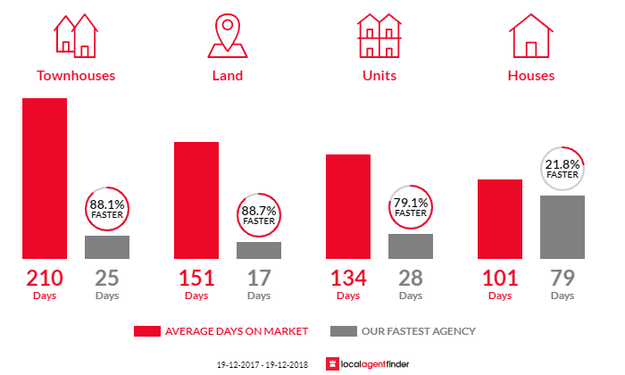 Average time to sell property in Tamworth, NSW 2340