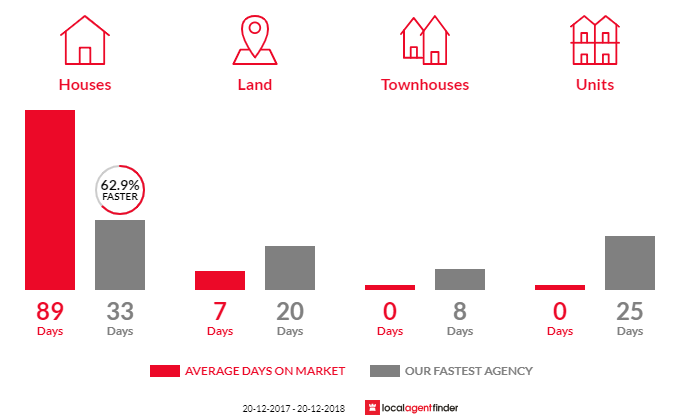 Average time to sell property in Tanawha, QLD 4556