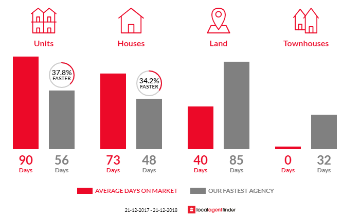 Average time to sell property in Tangambalanga, VIC 3691